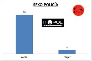 14_epviv_2014_sexo_policia