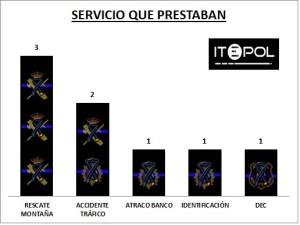 total_policias_fallecidos_2014_servicios
