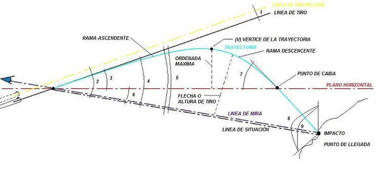 trayectoria_balistica_municion_caza_mayor