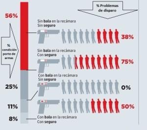 instruccion_policial_cartucho_recamara_estadisticas