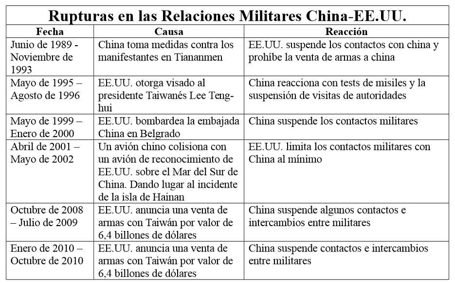 relaciones_militares_china_eeuu_rupturas