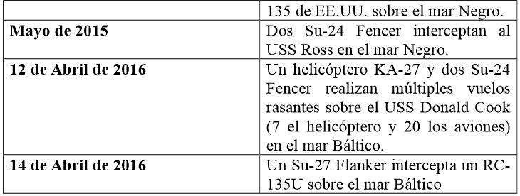ejemplo_intercepciones_rusas_